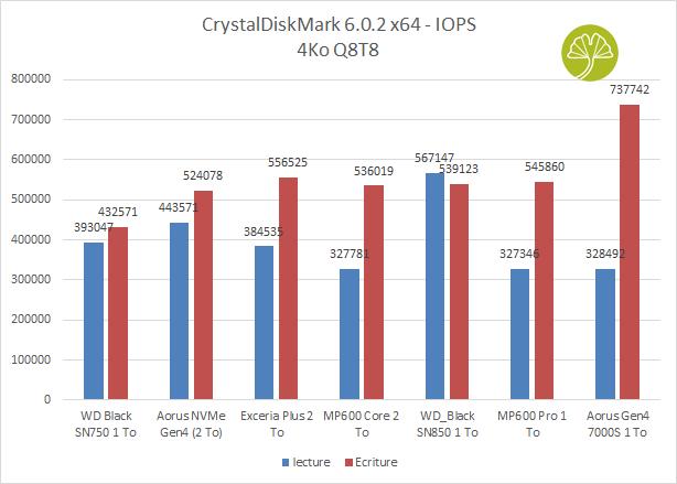 Aorus Gen4 7000s 1 To - CrystalDiskMark 6 IOPS
