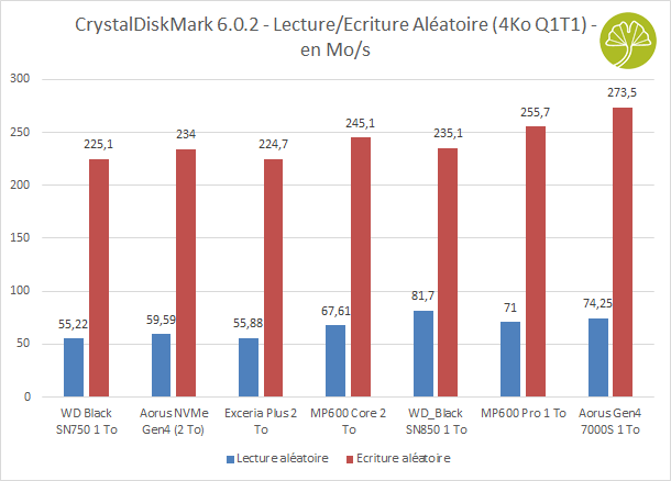 Aorus Gen4 7000s 1 To - CrystalDiskMark Débits lecture et écriture aléatoires