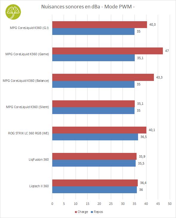 MPG CoreLiquid K360 - Nuisances sonores en PWM