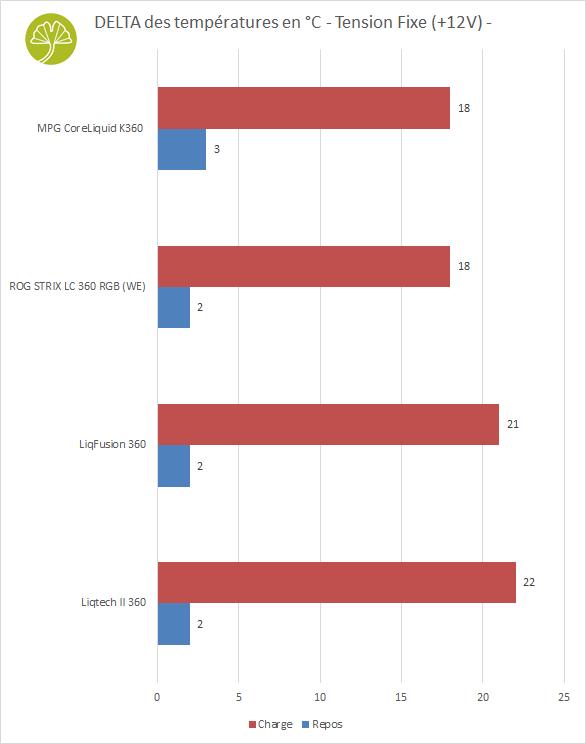 MPG CoreLiquid K360 - Performance de refroidissement en +12V