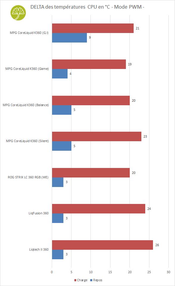 MPG CoreLiquid K360 - Performance de refroidissement en PWM
