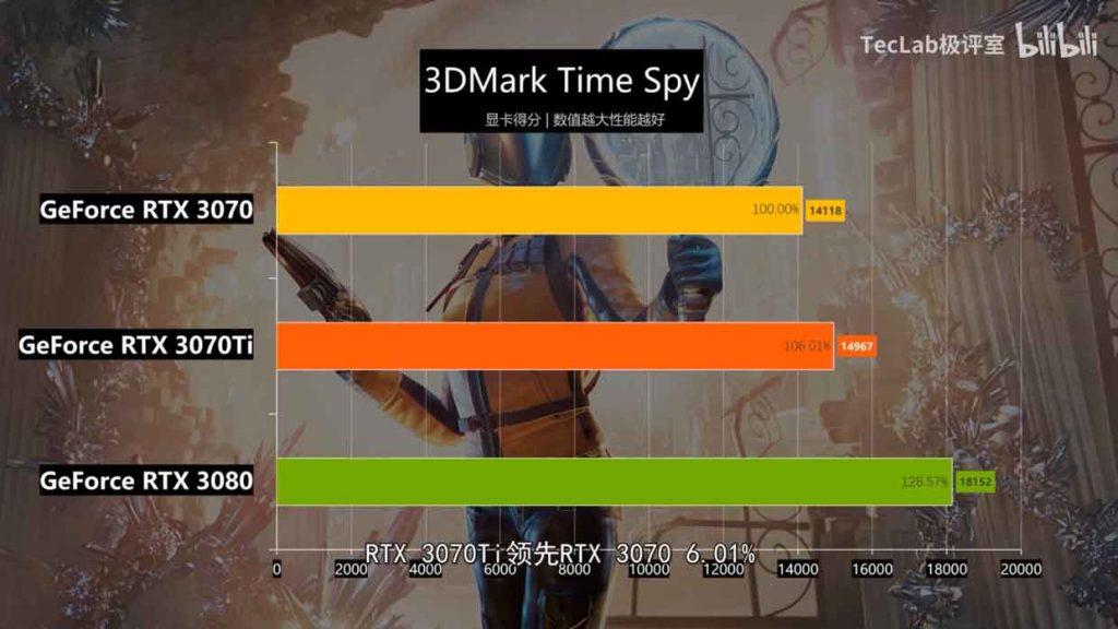 GeForce RTX 3070 Ti Gaming OC - 3DMark Time Spy