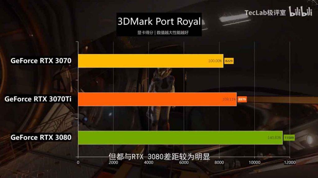 GeForce RTX 3070 Ti Gaming OC - 3DMark Port Royal