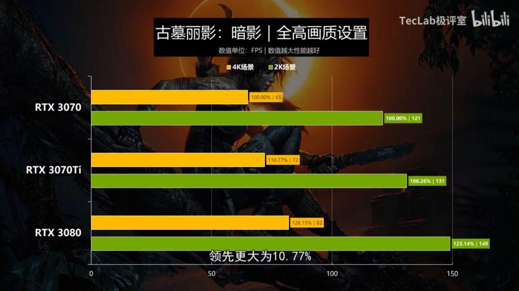 GeForce RTX 3070 Ti Gaming OC - Jeux 2