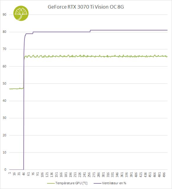 GeForce RTX 3070 Ti Vision OC 8 Go - Performances de refroidissement
