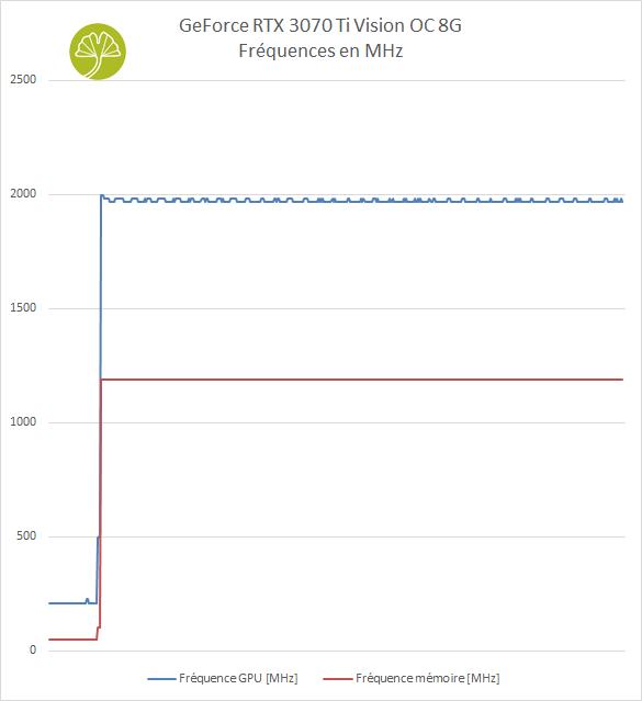 GeForce RTX 3070 Ti Vision OC 8 Go - Stabilité des fréquences
