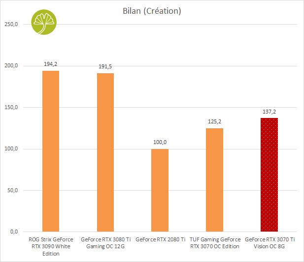 GeForce RTX 3070 Ti Vision OC 8 Go - Bilan en création
