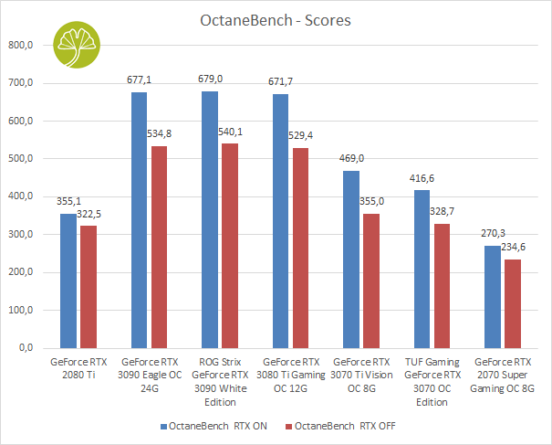 GeForce RTX 3070 Ti Vision OC 8 Go - OctaneBench