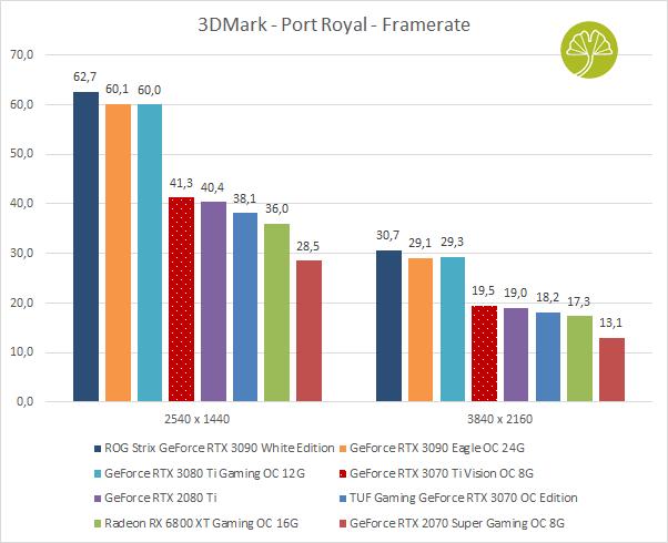 GeForce RTX 3070 Ti Vision OC 8 Go - 3DMark Port Royal en 1440p et 2160p