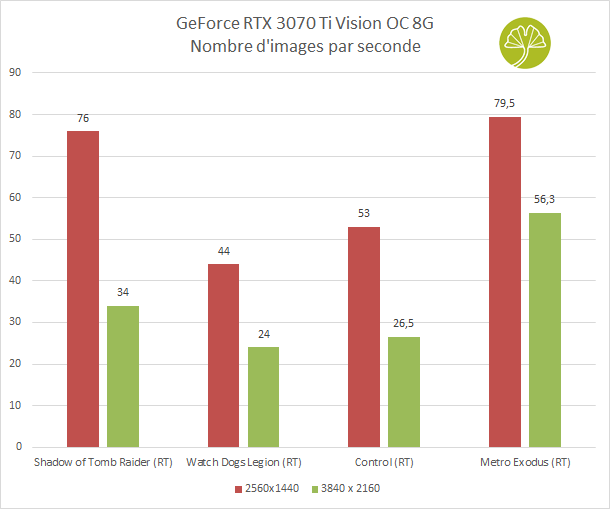 GeForce RTX 3070 Ti Vision OC 8 Go - Framerates en 1440p et 2160p avec Ray Tracing
