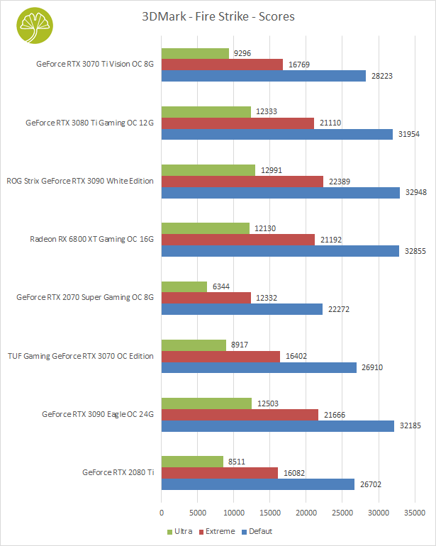 GeForce RTX 3070 Ti Vision OC 8 Go - Bilan des performances sous 3DMark Fire Strike