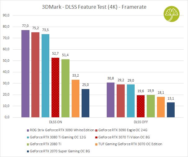 GeForce RTX 3070 Ti Vision OC 8 Go - Performances sous 3DMark DLSS Feature Test (4K)