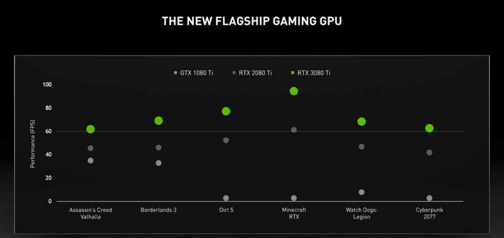 GeForce RTX 3080 Ti Founders Edition - Performances
