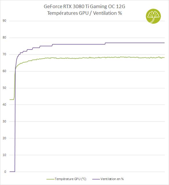 GeForce RTX 3080 Ti Gaming OC - Performances de refroidissement