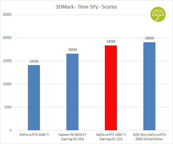 GeForce RTX 3080 Ti Gaming OC - 3DMark (Time Spy)