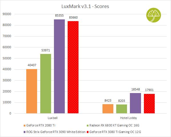 GeForce RTX 3080 Ti Gaming OC - Luxmark