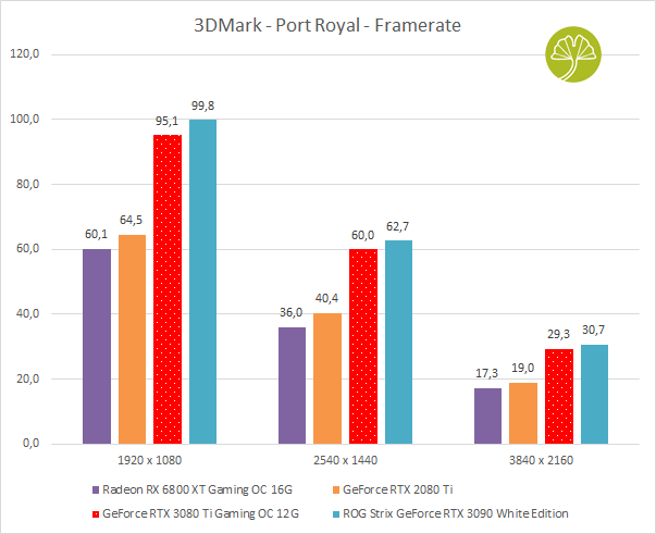 GeForce RTX 3080 Ti Gaming OC - 3DMark (Port Royal)