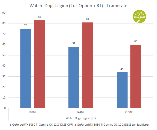 GeForce RTX 3080 Ti Gaming OC - Performance sous Watch_Dogs Legion (DLSS ON puis OFF)
