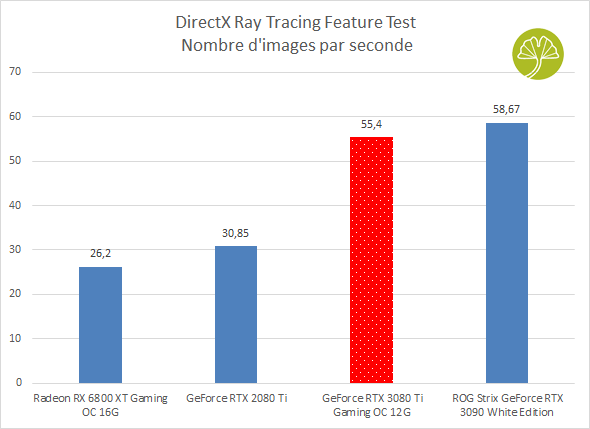 GeForce RTX 3080 Ti Gaming OC - 3DMark (DirectX Ray Tracing Feature Test)