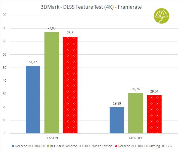 GeForce RTX 3080 Ti Gaming OC - 3DMark (DLSS Feature Test en 4K)