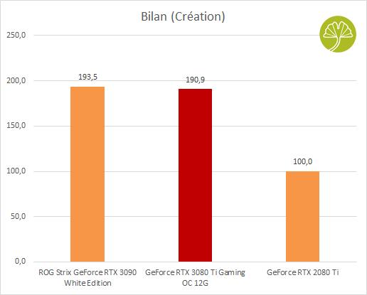 GeForce RTX 3080 Ti Gaming OC - Bilan à création