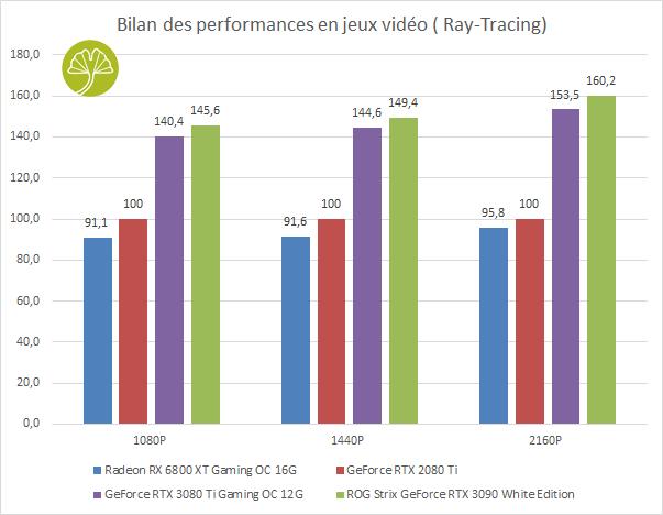 GeForce RTX 3080 Ti Gaming OC - Bilan des performances en Ray Tracing