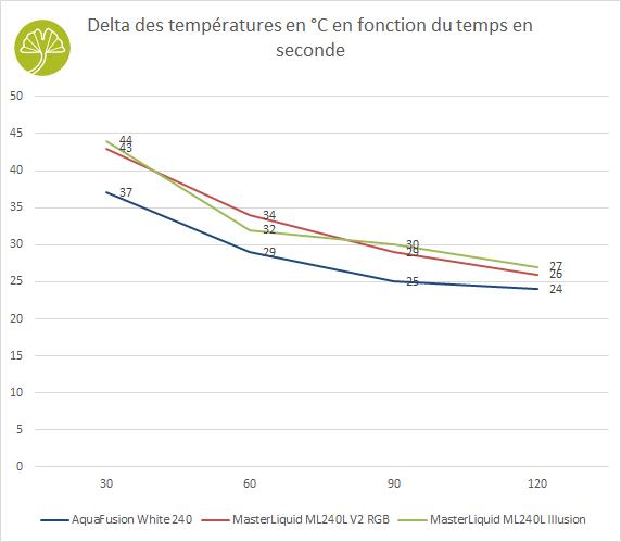 MasterLiquid ML240 Illusion - Performance de refroidissement en situation critique