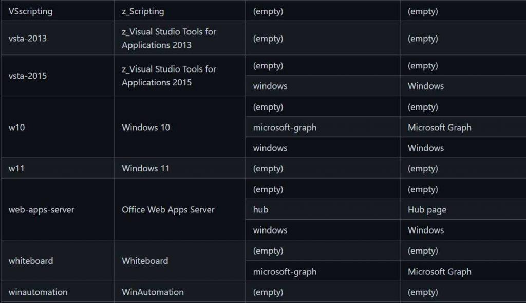 Document Microsoft confirmant l'existence de Windows 11
