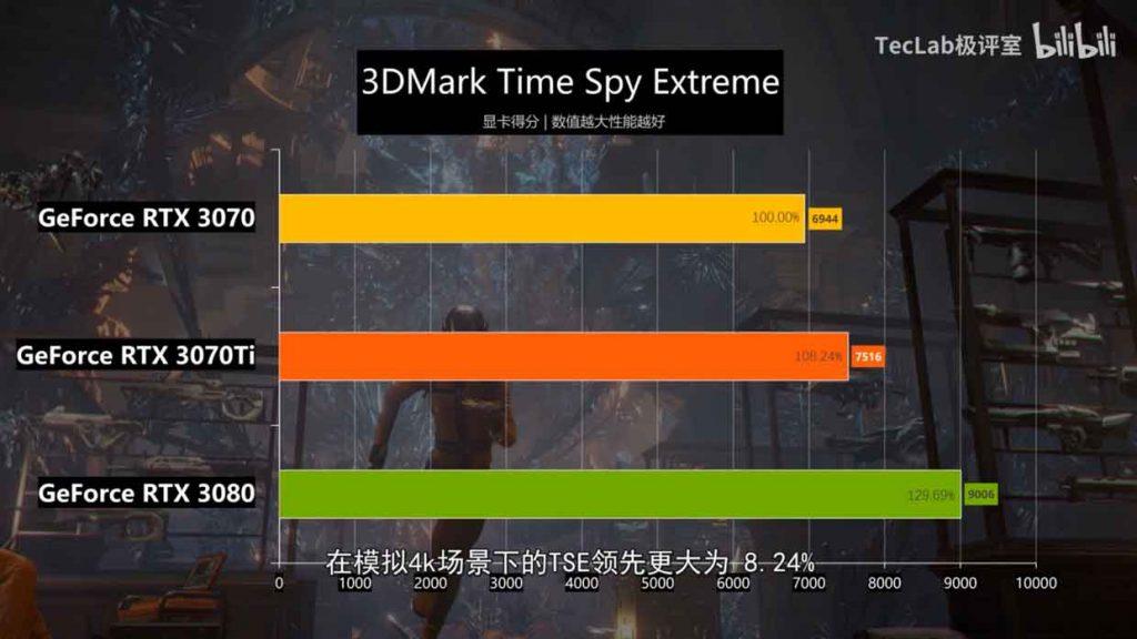 GeForce RTX 3070 Ti Gaming OC - 3DMark Time Spy Extreme