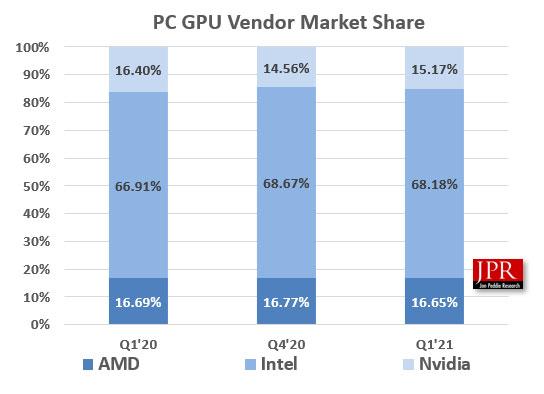 Ventes de GPU au premier trimestre 2021 – Rapport de Jon Peddie Research