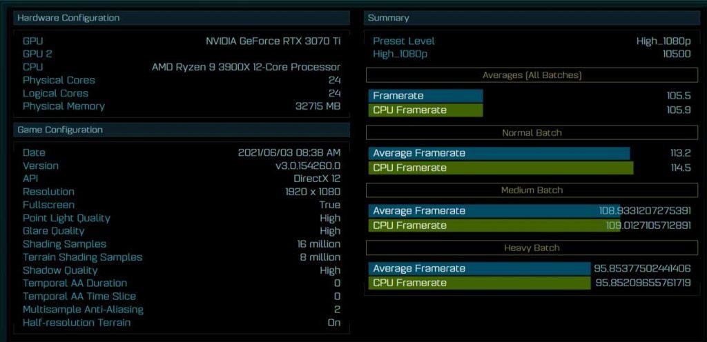 Performance de la GeForce RTX 3070 Ti sous Ashes of the Singularity (1080p)