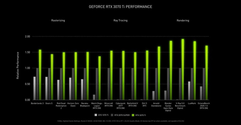 Performance de la GeForce RTX 3070 Ti - Slide Nvidia