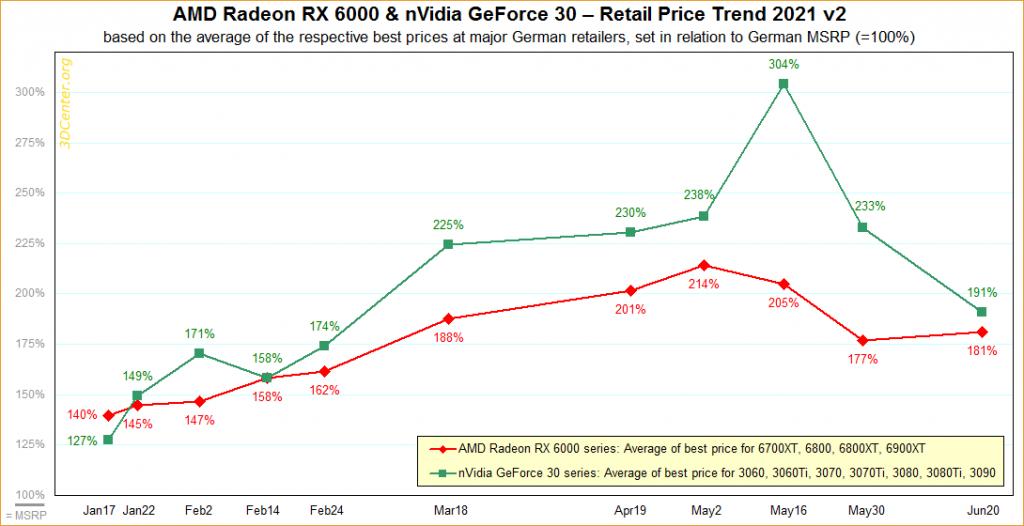 Evolutions des prix des GeForce RTX 30 series et des Radeon RX 6000 series.