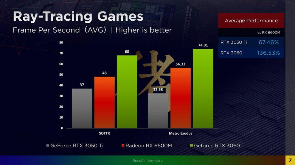 Radeon RX 6600M performance en Ray Tracing