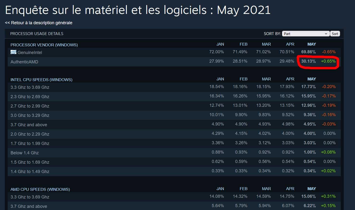 Enquète Steam sur le matériel et les logiciels – période mai 2021 (CPU)
