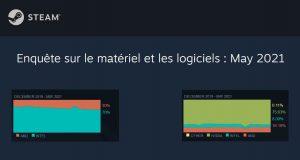 Enquète Steam sur le matériel et les logiciels – période mai 2021 (CPU + GPU)