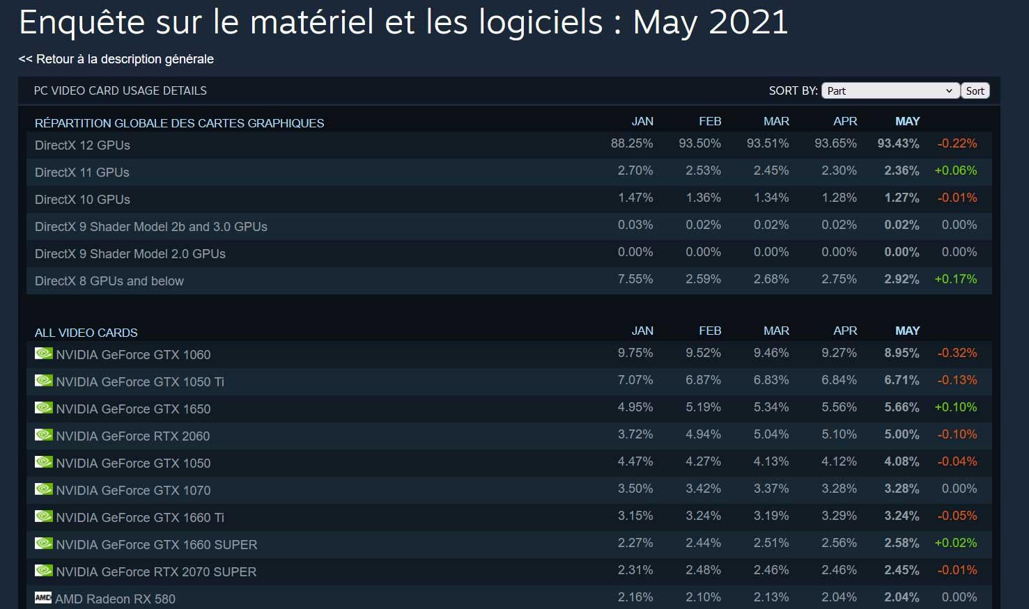Enquète Steam sur le matériel et les logiciels – période mai 2021 (GPU)