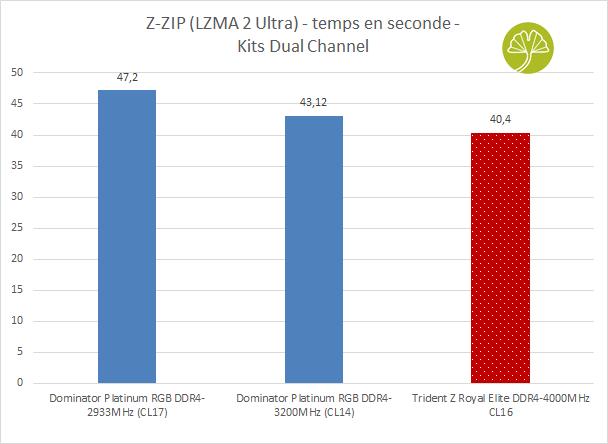 Kit Trident Z Royal Elite 2 x 16 Go DDR4-4000MHz CL16 - Performance en compression de fichiers