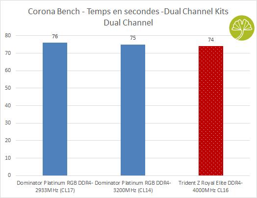 Kit Trident Z Royal Elite 2 x 16 Go DDR4-4000MHz CL16 - Performance en rendu 3D