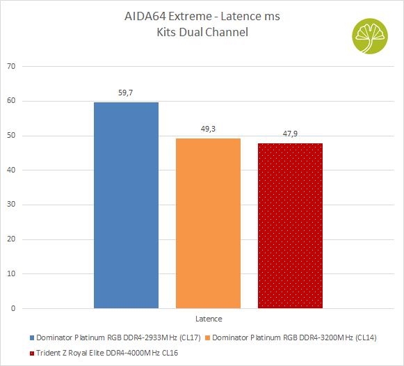 Kit Trident Z Royal Elite 2 x 16 Go DDR4-4000MHz CL16 - Latence sous AIDA64Extreme