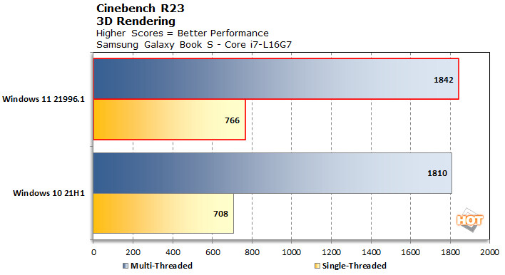 Windows 11 Vs Windows 10 - Performances du Core i7-L16G7 sous Cinebench R23