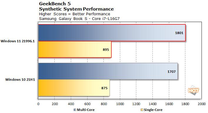 Windows 11 Vs Windows 10 - Performances du Core i7-L16G7 sous Geekbench 5