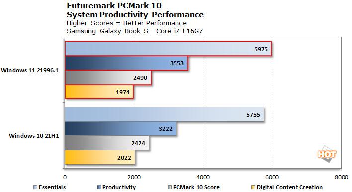 Windows 11 Vs Windows 10 - Performances du Core i7-L16G7 sous PCMark 10