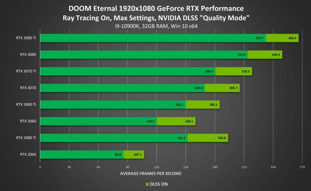 Doom Eternal 1080p: rendimiento con reproducción de trazado de rayos / calidad DLSS 2.0