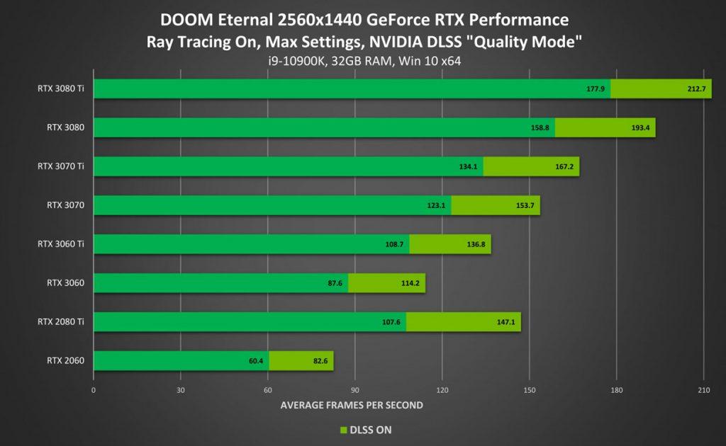 Doom Eternal a 1440p - Rendimiento con Ray Tracing activado / Calidad DLSS 2.0