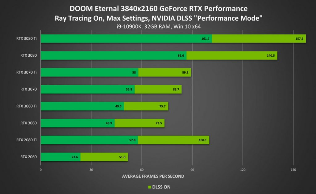 Doom Eternal en 2160p - Rendimiento con trazado de rayos activado / DLSS 2.0