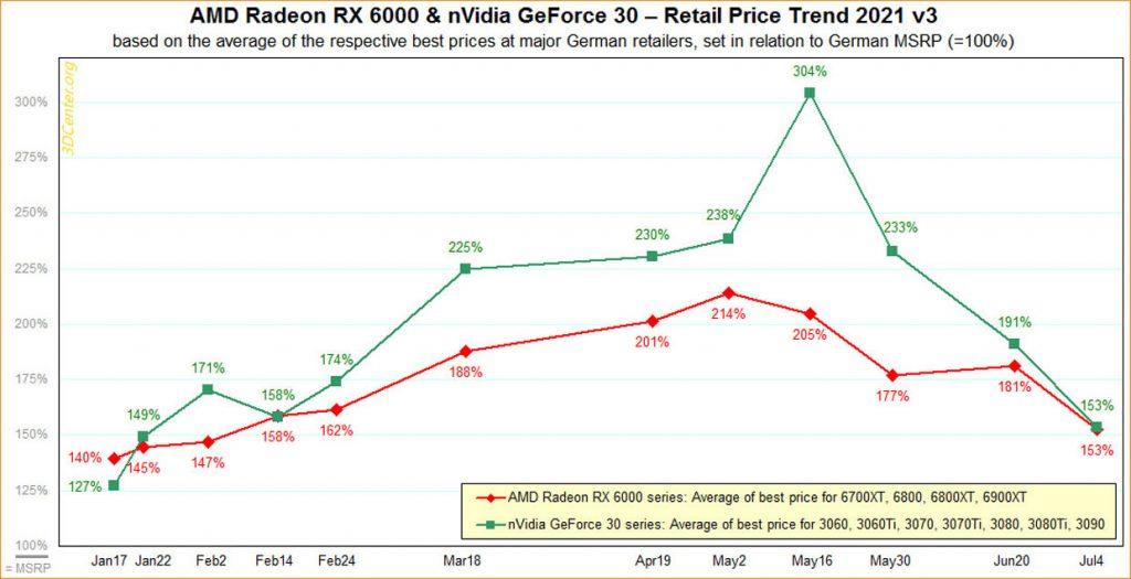 Evolution des prix des cartes graphiques de janvier à juillet 2021.