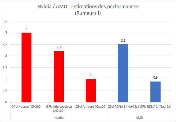 Estimations des performances des prochaines générations de GPU signées AMD et Nvidia
