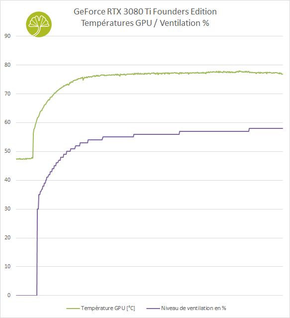 GeForce RTX 3080 Ti Founders Edition, performance de refroidissement