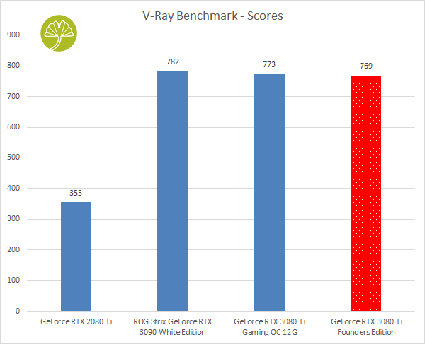 GeForce RTX 3080 Ti Founders Edition, V-Ray Benchmark
